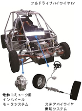 自動車技術展「人とくるまのテク...