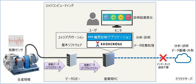 軸受診断アプリケーションの構成例